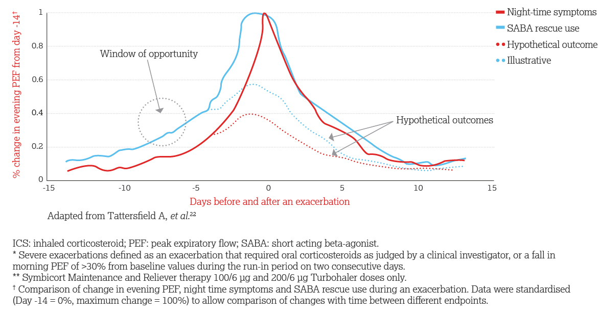 SMART Thinking: Severe exacerbations and hypothetical treatment outcomes
