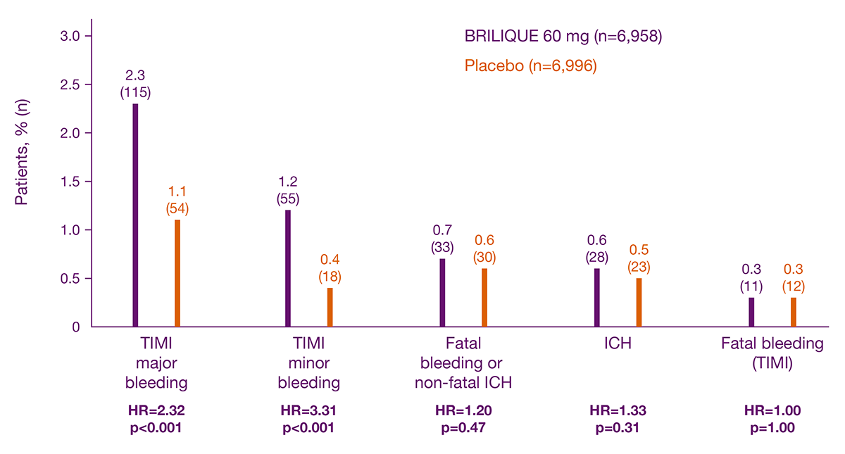 Bleeding rates for BRILIQUE 60mg compared with placebo