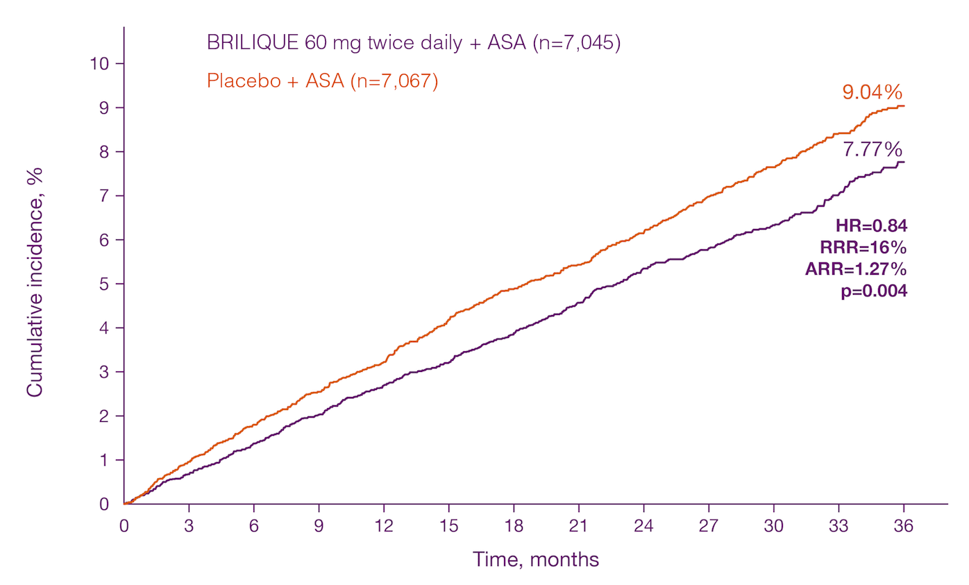 BRILIQUE 60mg significantly reduced CV events vs placebo: 7.77 vs. 9.04% (p=0.004)