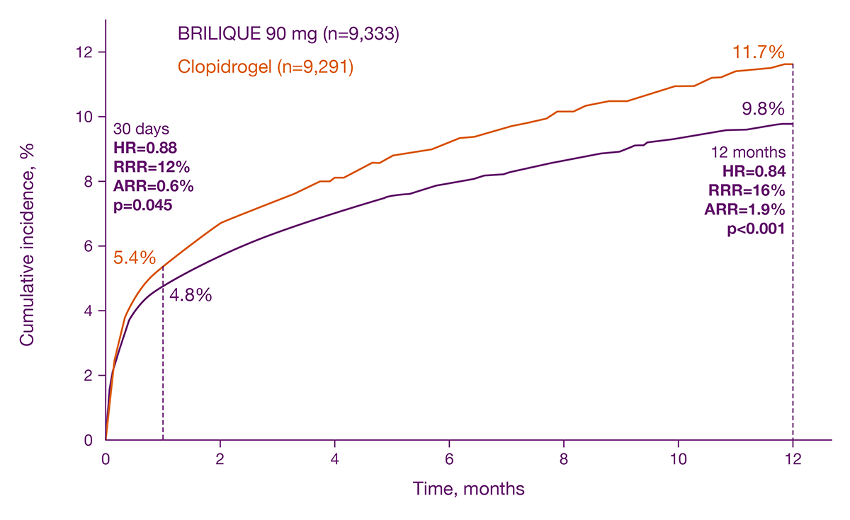 Primary efficacy endpoint: CV death, MI or stroke at 12 months