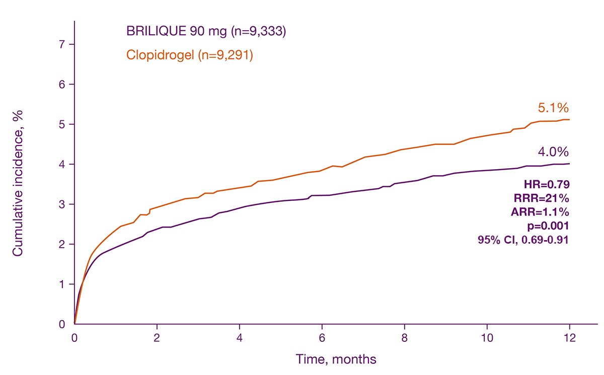 Secondary efficacy endpoint CV mortality at 12 months