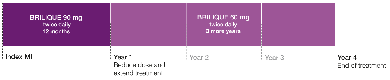 BRILIQUE 60mg is taken twice a day, once in the morning and once in the evening, in combination with ASA once daily