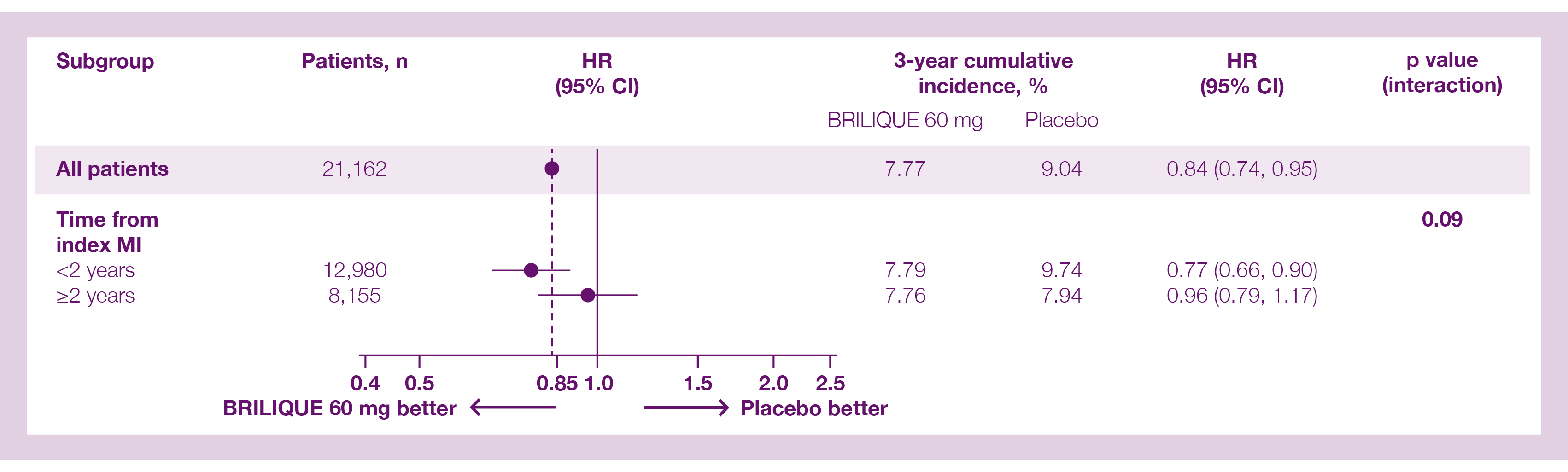 Time from index MI - Primary efficacy endpoint