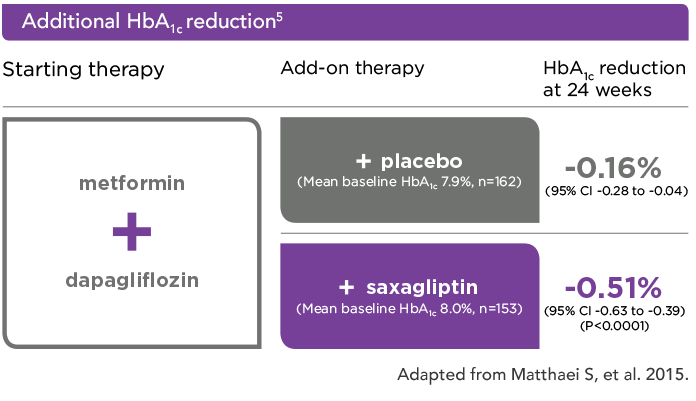 Additional HbA1c reductions