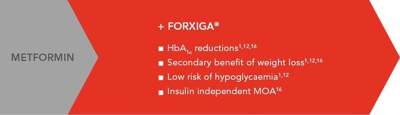 FORXIGA® offers a number of benefits to your patients[1-3]
