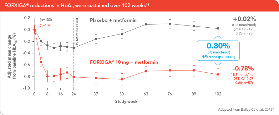 For significant HbA1c reductions with FORXIGA® 10 mg added to metformin1,2