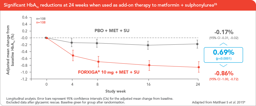 FORXIGA® reduces HbA(1c) as add-on therapy to metformin plus sulphonylurea[1]