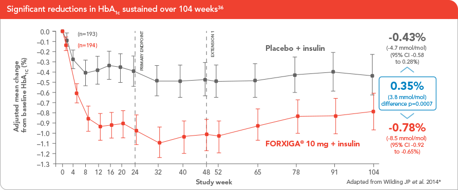 For significant reductions in HbA(1c) add FORXIGA® 10 mg to insulin[1,2]