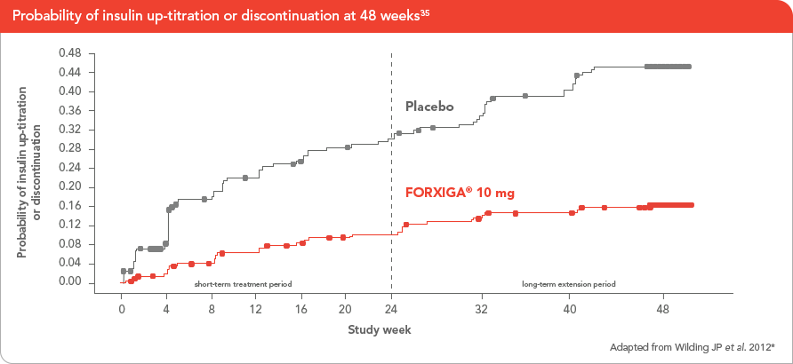 For glycaemic control and delay the time to insulin up-titration or discontinuation with FORXIGA<sup>®</sup> 10 mg