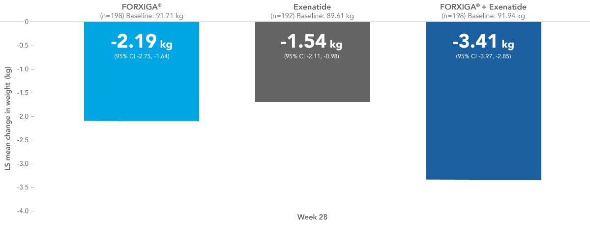 Reduction in weight from baseline at week 28 with FORXIGA®, exenatide and FORXIGA® + exenatide