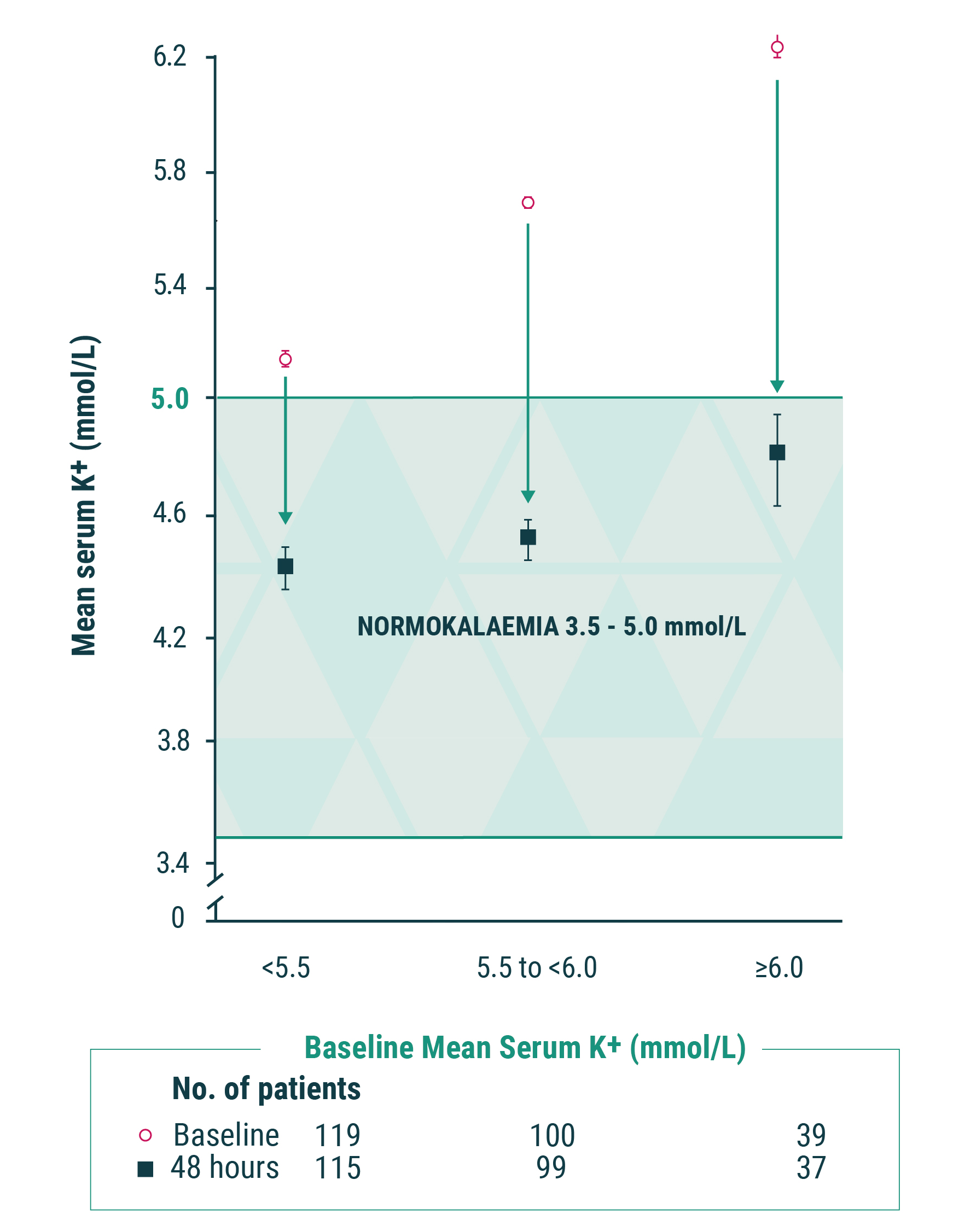 Mean serum K+ levels at 0 and 38 hours across baseline K+ levels