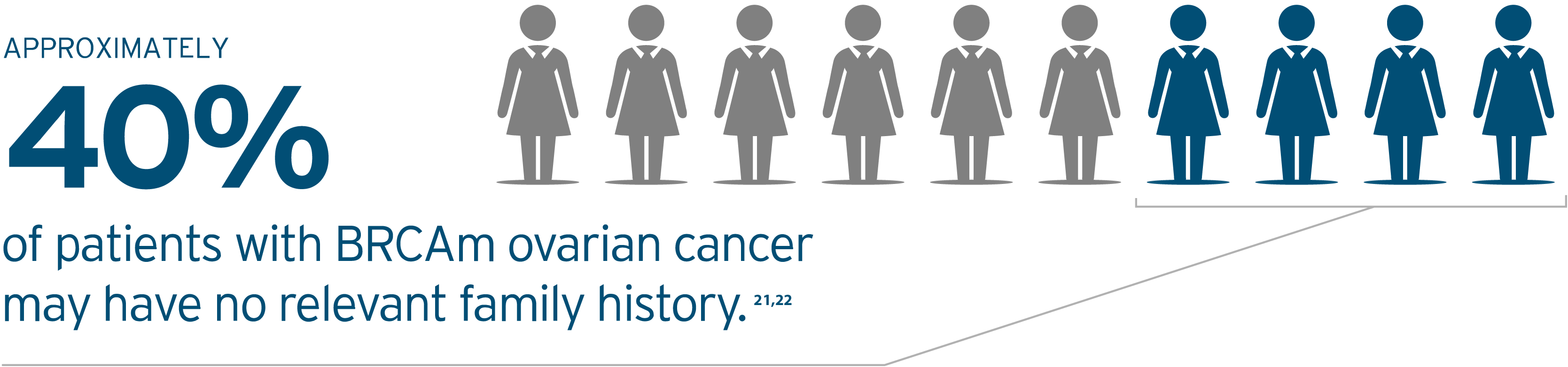 Approximately 40% of patients with BRCAm ovarian cancer may have no relevant family history