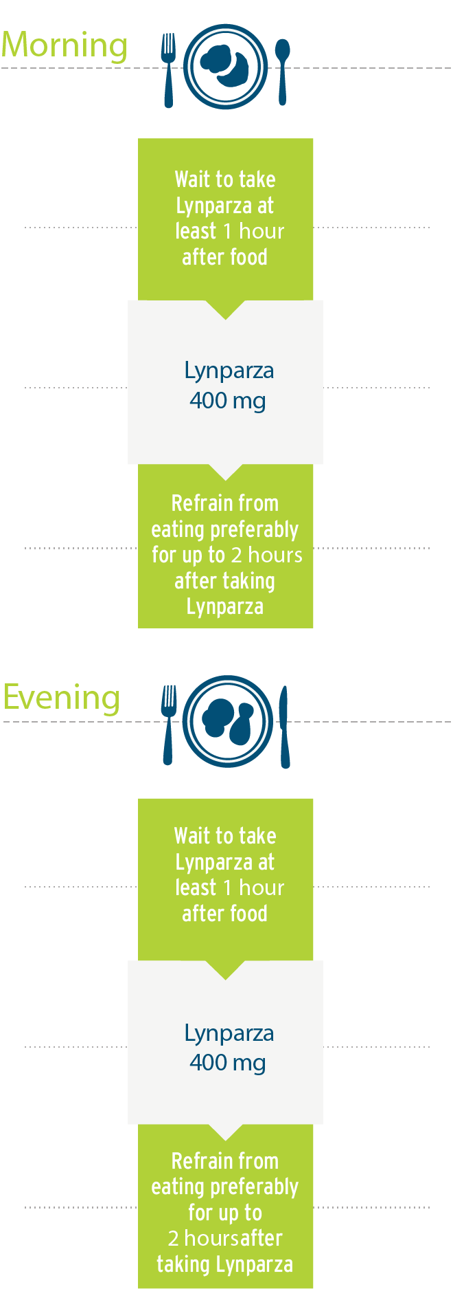 Image showing how to take Lynparza 400mg around morning and evening mealtimes