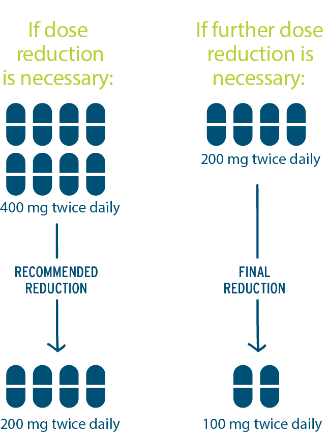 Image showing recommended dose reduction from 400mg to 200mg to 100mg as a final reduction