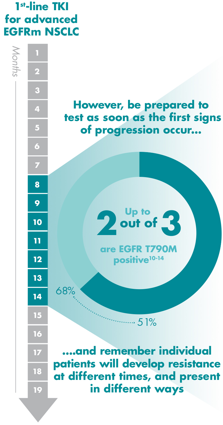 Image: The majority of cases of EGFR TKI-acquired resistance are due to the EGFR T790M mutation[6–10]